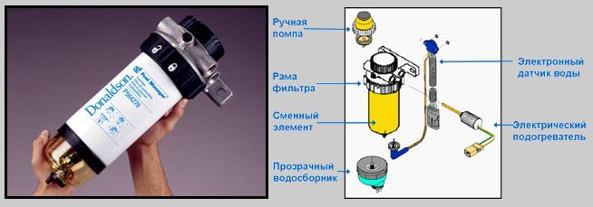 топливный фильтр сепаратор