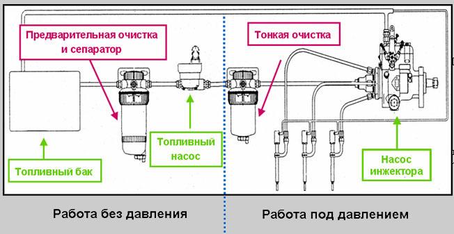 Топливные фильтры Fuel